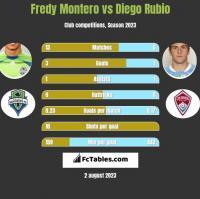 Fredy Montero vs Diego Rubio h2h player stats