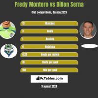 Fredy Montero vs Dillon Serna h2h player stats