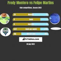 Fredy Montero vs Felipe Martins h2h player stats