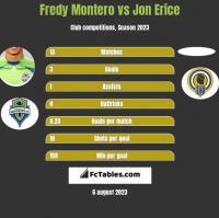 Fredy Montero vs Jon Erice h2h player stats
