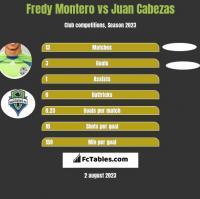 Fredy Montero vs Juan Cabezas h2h player stats