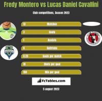 Fredy Montero vs Lucas Daniel Cavallini h2h player stats