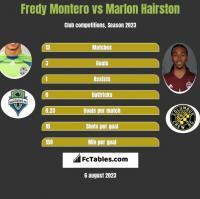 Fredy Montero vs Marlon Hairston h2h player stats