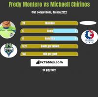 Fredy Montero vs Michaell Chirinos h2h player stats