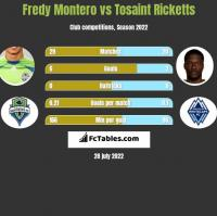 Fredy Montero vs Tosaint Ricketts h2h player stats