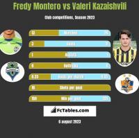Fredy Montero vs Waleri Kazaiszwili h2h player stats
