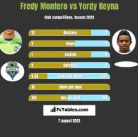 Fredy Montero vs Yordy Reyna h2h player stats