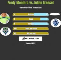 Fredy Montero vs Julian Gressel h2h player stats