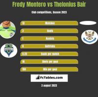 Fredy Montero vs Thelonius Bair h2h player stats