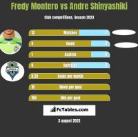 Fredy Montero vs Andre Shinyashiki h2h player stats