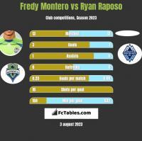 Fredy Montero vs Ryan Raposo h2h player stats