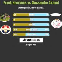 Freek Heerkens vs Alessandro Ciranni h2h player stats