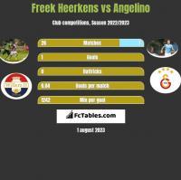 Freek Heerkens vs Angelino h2h player stats