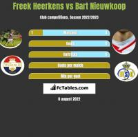 Freek Heerkens vs Bart Nieuwkoop h2h player stats
