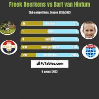 Freek Heerkens vs Bart van Hintum h2h player stats