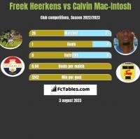 Freek Heerkens vs Calvin Mac-Intosh h2h player stats