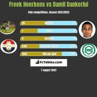 Freek Heerkens vs Damil Dankerlui h2h player stats
