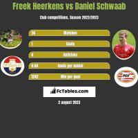 Freek Heerkens vs Daniel Schwaab h2h player stats