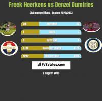 Freek Heerkens vs Denzel Dumfries h2h player stats