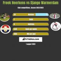 Freek Heerkens vs Django Warmerdam h2h player stats