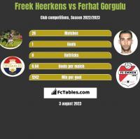 Freek Heerkens vs Ferhat Gorgulu h2h player stats