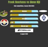 Freek Heerkens vs Glenn Bijl h2h player stats