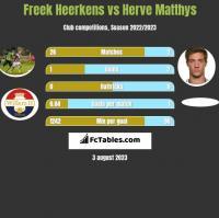 Freek Heerkens vs Herve Matthys h2h player stats