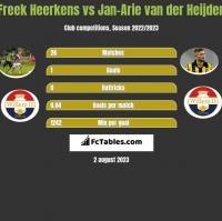 Freek Heerkens vs Jan-Arie van der Heijden h2h player stats