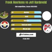 Freek Heerkens vs Jeff Hardeveld h2h player stats