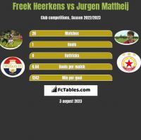 Freek Heerkens vs Jurgen Mattheij h2h player stats