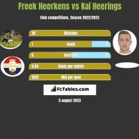 Freek Heerkens vs Kai Heerings h2h player stats