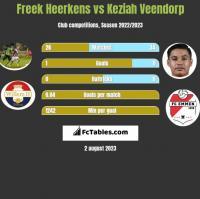 Freek Heerkens vs Keziah Veendorp h2h player stats