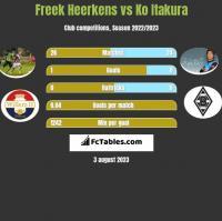 Freek Heerkens vs Ko Itakura h2h player stats