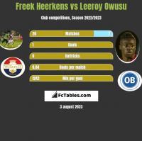 Freek Heerkens vs Leeroy Owusu h2h player stats