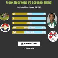 Freek Heerkens vs Lorenzo Burnet h2h player stats