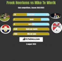 Freek Heerkens vs Mike Te Wierik h2h player stats