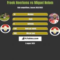 Freek Heerkens vs Miquel Nelom h2h player stats