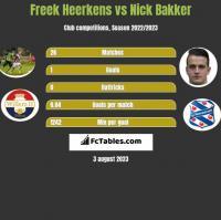 Freek Heerkens vs Nick Bakker h2h player stats