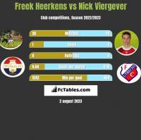 Freek Heerkens vs Nick Viergever h2h player stats