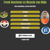 Freek Heerkens vs Ricardo van Rhijn h2h player stats