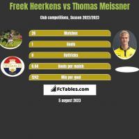 Freek Heerkens vs Thomas Meissner h2h player stats