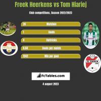 Freek Heerkens vs Tom Hiariej h2h player stats