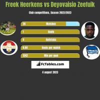 Freek Heerkens vs Deyovaisio Zeefuik h2h player stats
