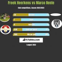Freek Heerkens vs Marco Rente h2h player stats