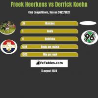 Freek Heerkens vs Derrick Koehn h2h player stats