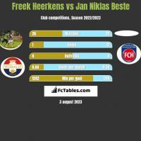 Freek Heerkens vs Jan Niklas Beste h2h player stats