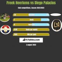 Freek Heerkens vs Diego Palacios h2h player stats
