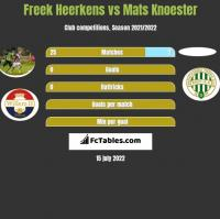 Freek Heerkens vs Mats Knoester h2h player stats
