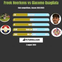 Freek Heerkens vs Giacomo Quagliata h2h player stats