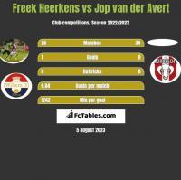 Freek Heerkens vs Jop van der Avert h2h player stats
